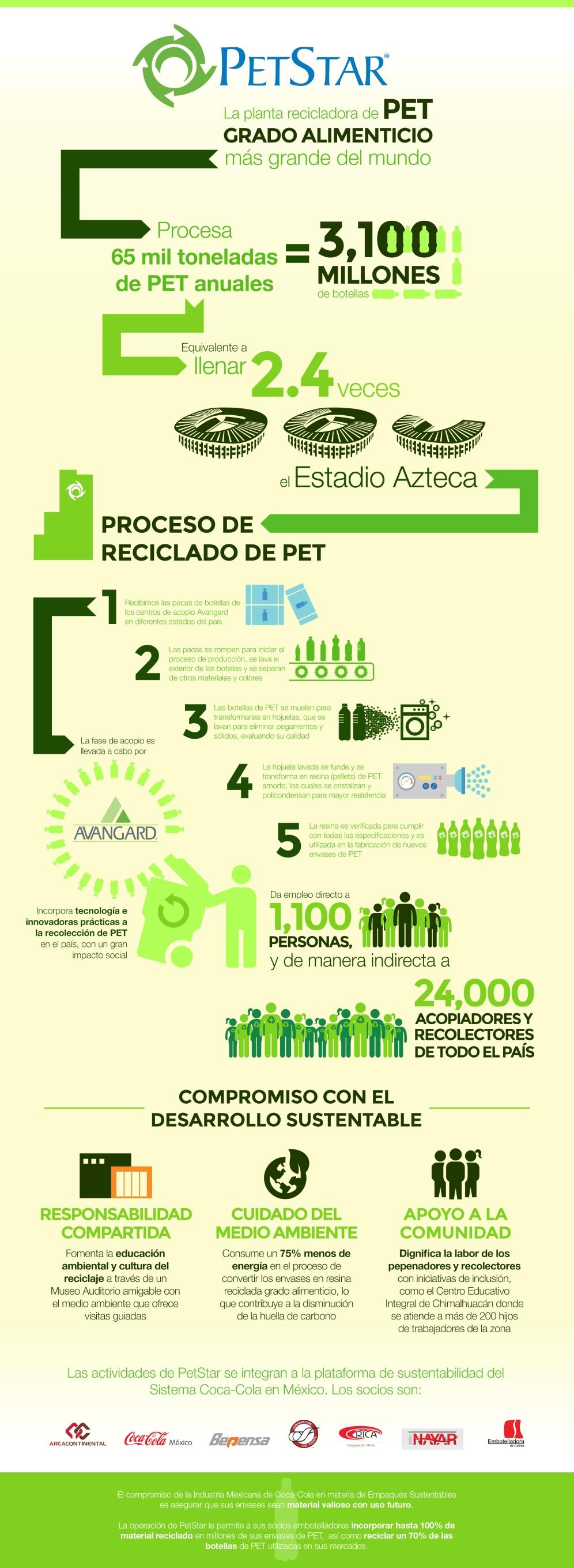 140715 PetStar Infografía AR