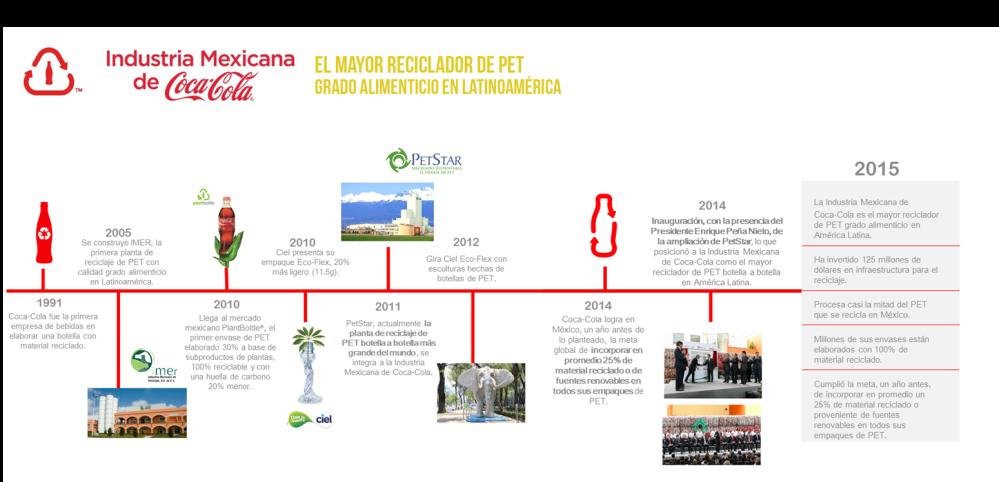 Día Mundial del Reciclaje Timeline Coca-Cola (1)