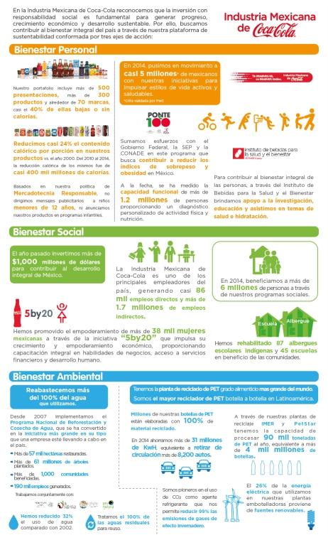 Informe de Sustentabilidad 2014 Coca-Cola