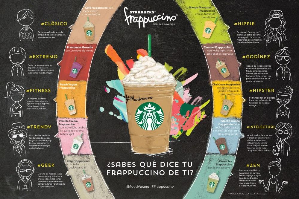 Sabes que dice tu Frappuccino de ti